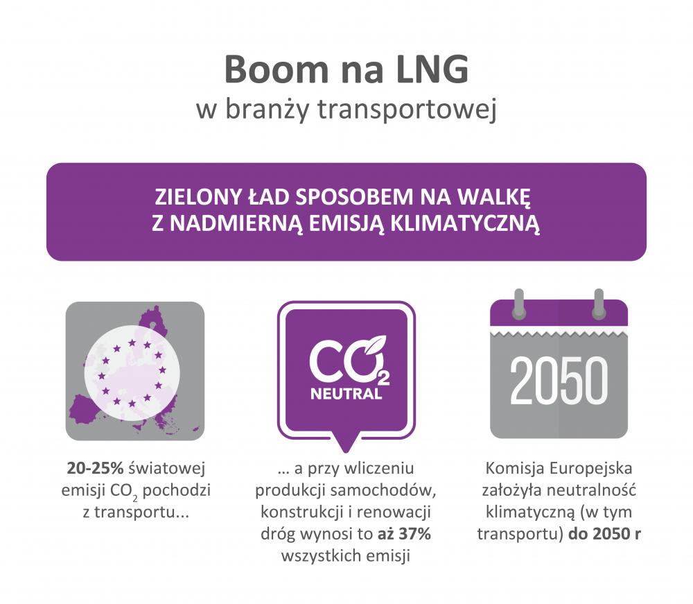 boom na LNG